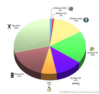Freewave BarCamp Betriebssysteme