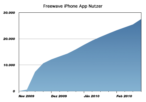 Freewave iPhone App Nutzer