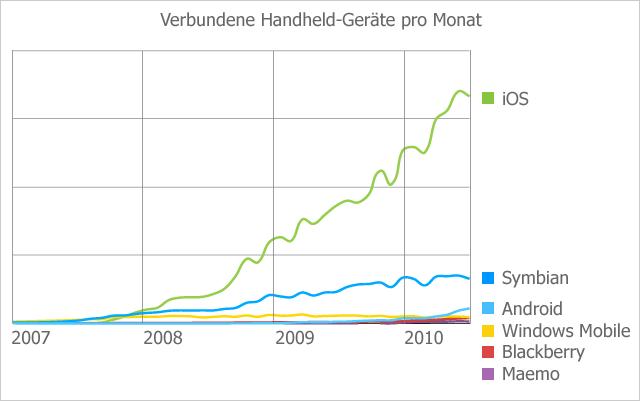 Statistiken Geräte pro Monat