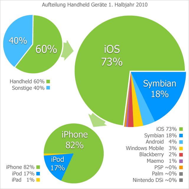 Statisiken Handheld 1. Halbjahr 2010