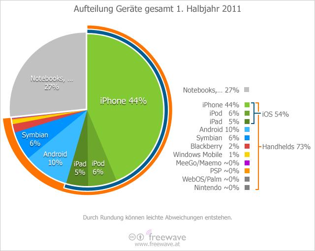 Aufteilung Geräte 1. Halbjahr 2011