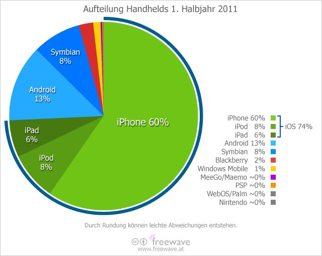 Aufteilung Handhelds 1. Halbjahr 2011