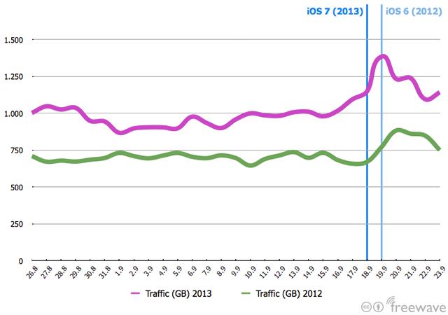 Diagramm des Datenverkehrs, das einen Anstieg rund um die iOS-Veröffentlichung zeigt.
